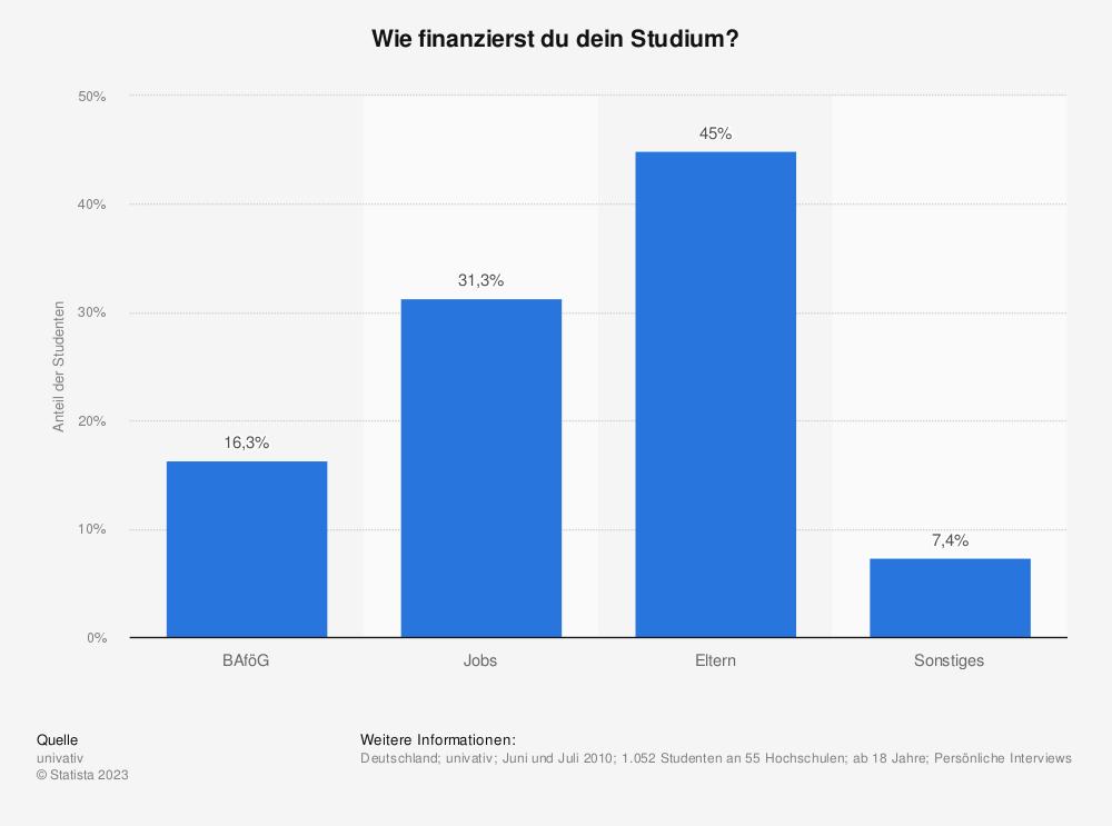 Statistik: Wie finanzierst du dein Studium? | Statista