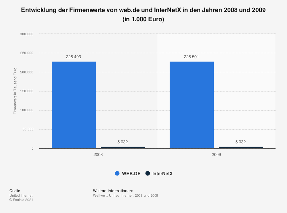 Statistik: Entwicklung der Firmenwerte von web.de und InterNetX in den Jahren 2008 und 2009 (in 1.000 Euro) | Statista