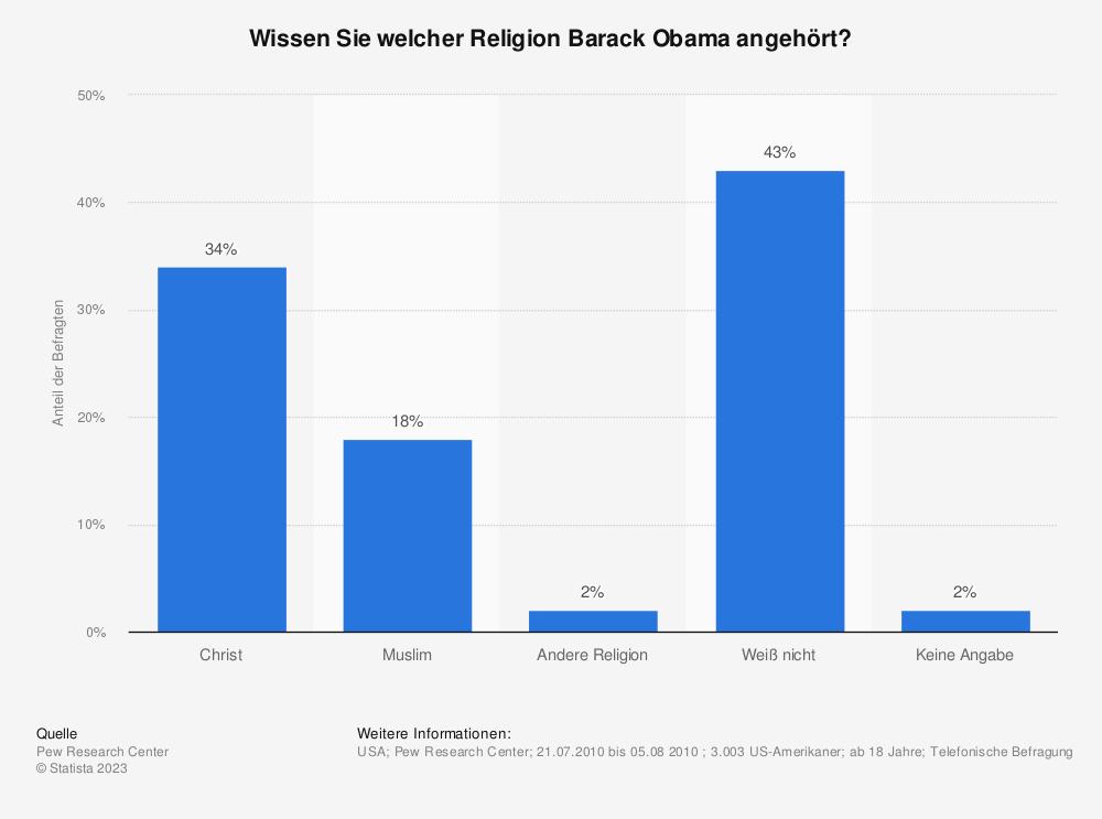 Statistik: Wissen Sie welcher Religion Barack Obama angehört? | Statista