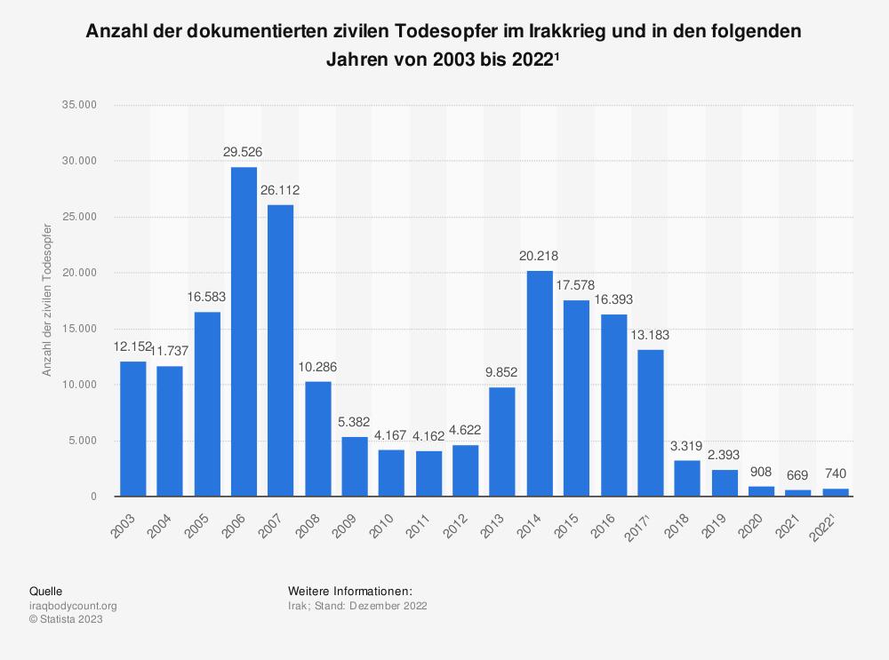 Statistik: Anzahl der dokumentierten zivilen Todesopfer im Irakkrieg und in den folgenden Jahren von 2003 bis 2018* | Statista