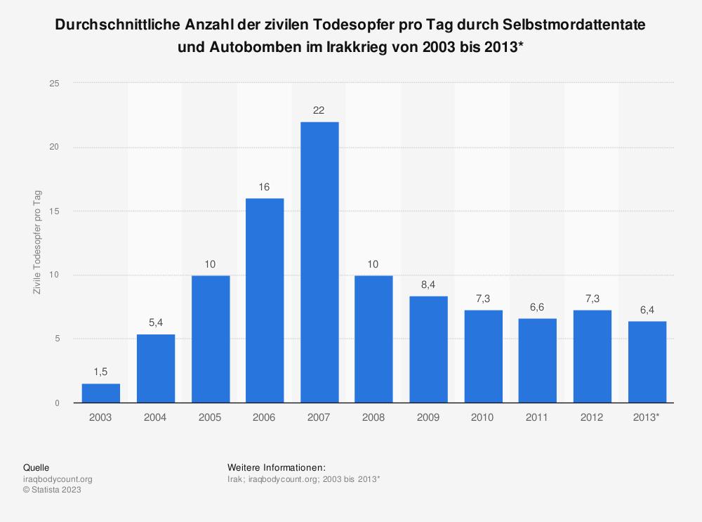 Statistik: Durchschnittliche Anzahl der zivilen Todesopfer pro Tag durch Selbstmordattentate und Autobomben im Irakkrieg von 2003 bis 2013* | Statista