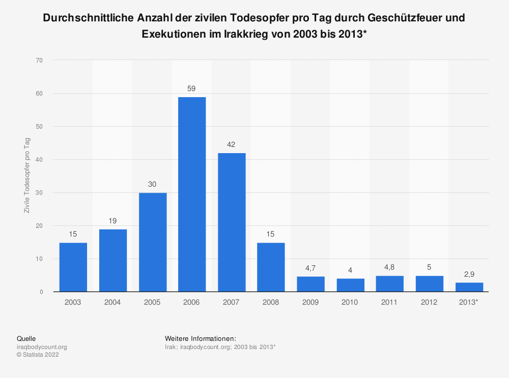Statistik: Durchschnittliche Anzahl der zivilen Todesopfer pro Tag durch Geschützfeuer und Exekutionen im Irakkrieg von 2003 bis 2013* | Statista