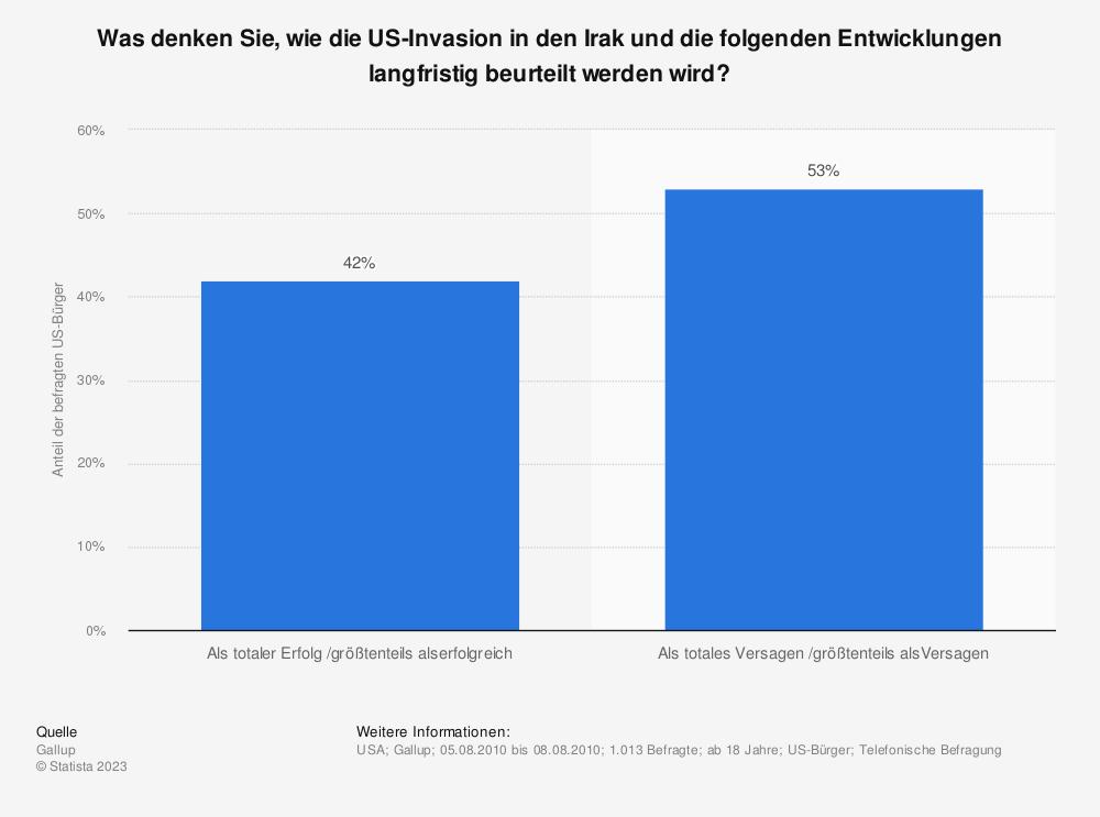 Statistik: Was denken Sie, wie die US-Invasion in den Irak und die folgenden Entwicklungen langfristig beurteilt werden wird? | Statista