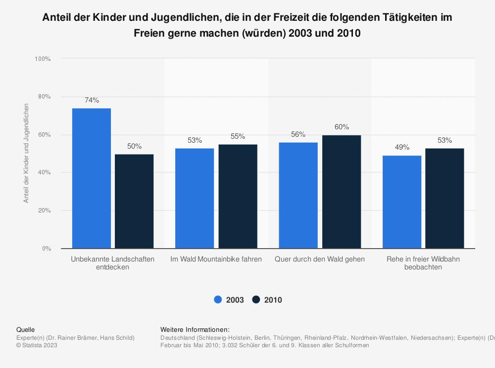 Statistik: Anteil der Kinder und Jugendlichen, die in der Freizeit die folgenden Tätigkeiten im Freien gerne machen (würden) 2003 und 2010 | Statista
