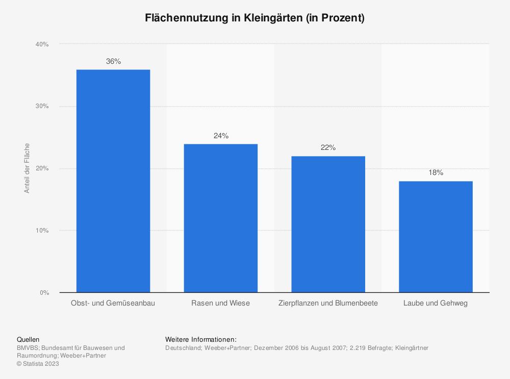 Statistik: Flächennutzung in Kleingärten (in Prozent) | Statista
