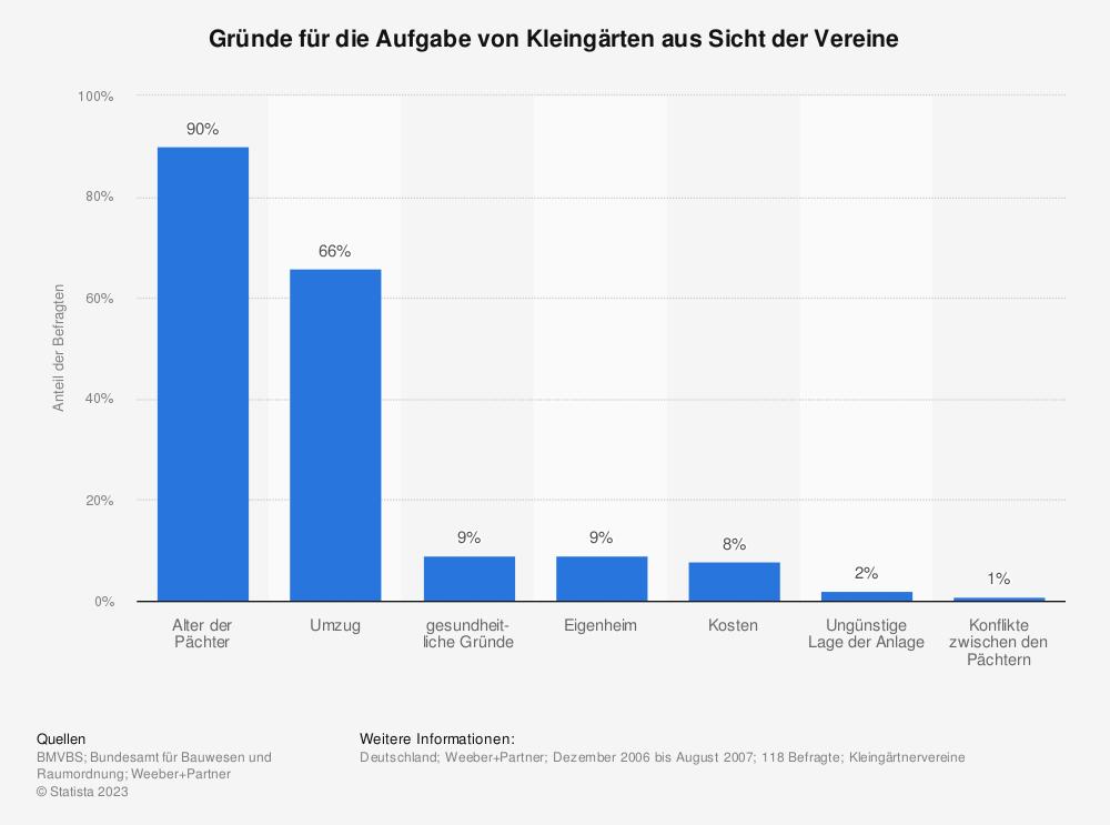 Statistik: Gründe für die Aufgabe von Kleingärten aus Sicht der Vereine | Statista