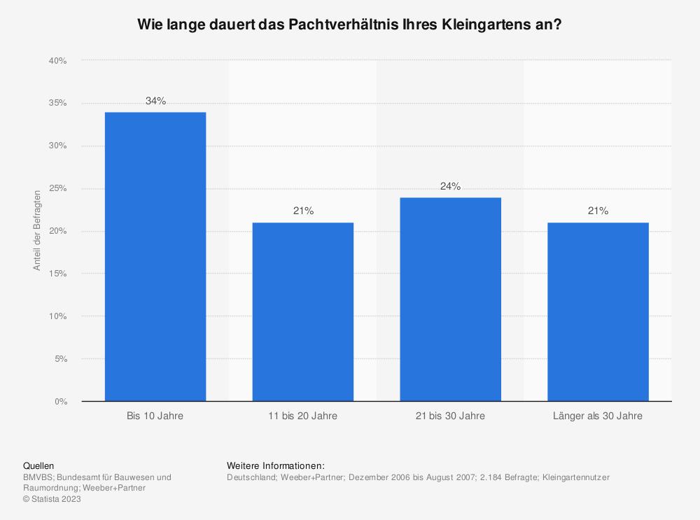 Statistik: Wie lange dauert das Pachtverhältnis Ihres Kleingartens an? | Statista