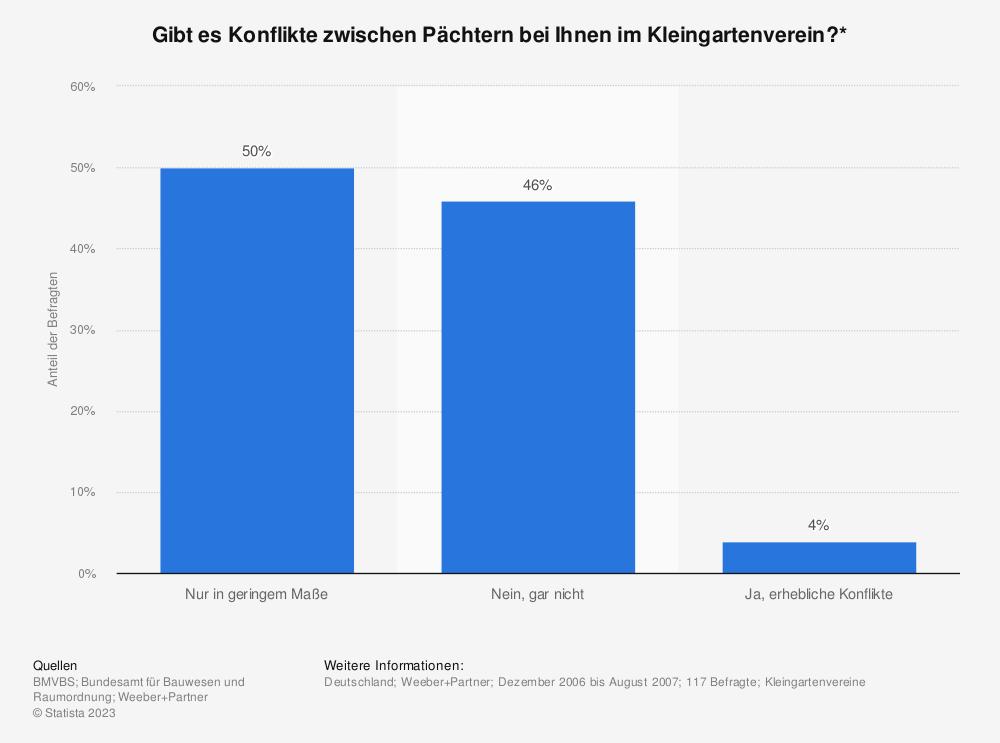 Statistik: Gibt es Konflikte zwischen Pächtern bei Ihnen im Kleingartenverein?* | Statista