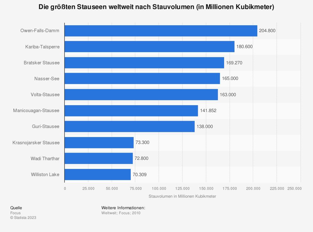 Statistik: Die größten Stauseen weltweit nach Stauvolumen (in Millionen Kubikmeter) | Statista