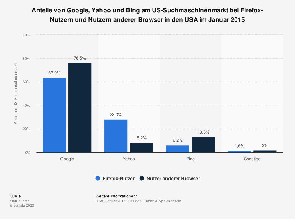 Statistik: Anteile von Google, Yahoo und Bing am US-Suchmaschinenmarkt bei Firefox-Nutzern und Nutzern anderer Browser in den USA im Januar 2015 | Statista