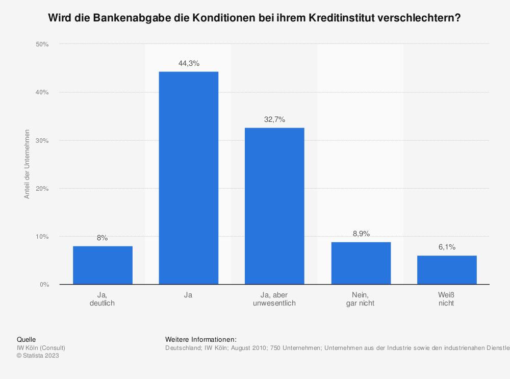 Statistik: Wird die Bankenabgabe die Konditionen bei ihrem Kreditinstitut verschlechtern? | Statista