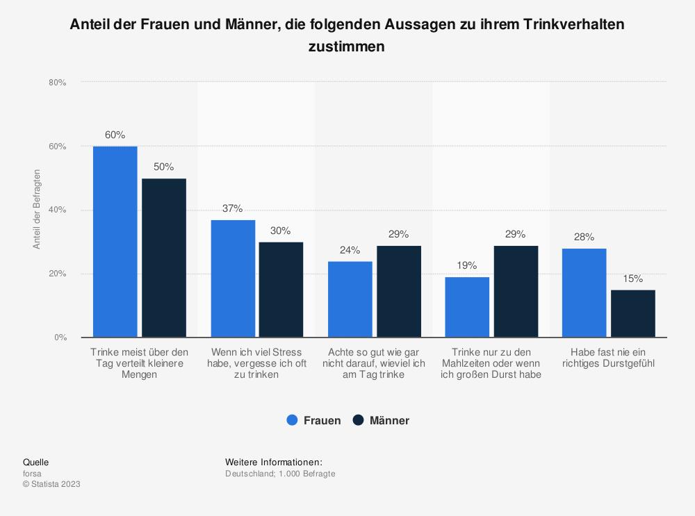 Statistik: Anteil der Frauen und Männer, die folgenden Aussagen zu ihrem Trinkverhalten zustimmen | Statista