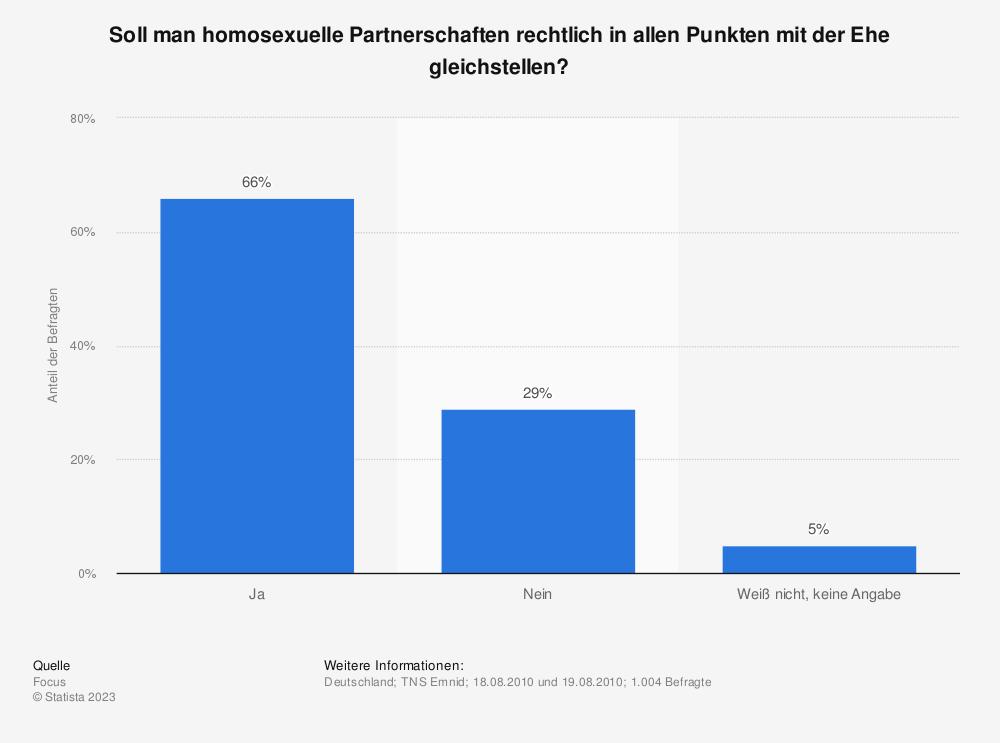 Statistik: Soll man homosexuelle Partnerschaften rechtlich in allen Punkten mit der Ehe gleichstellen? | Statista