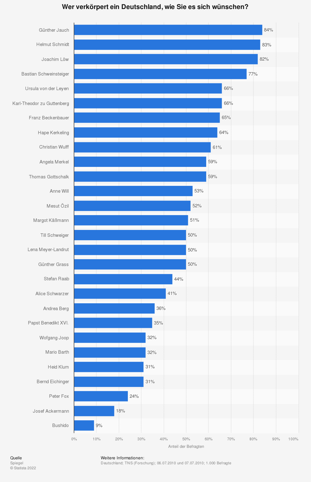 Statistik: Wer verkörpert ein Deutschland, wie Sie es sich wünschen? | Statista