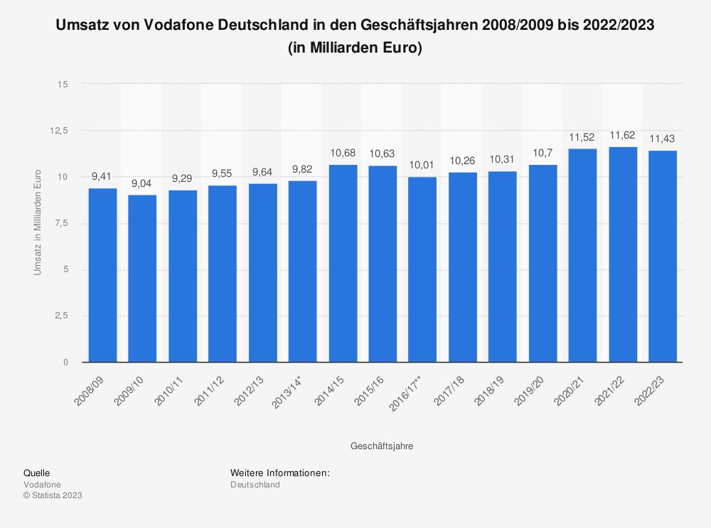 Statistik: Umsatz von Vodafone Deutschland in den Geschäftsjahren 2008/2009 bis 2017/2018 (in Milliarden Euro) | Statista
