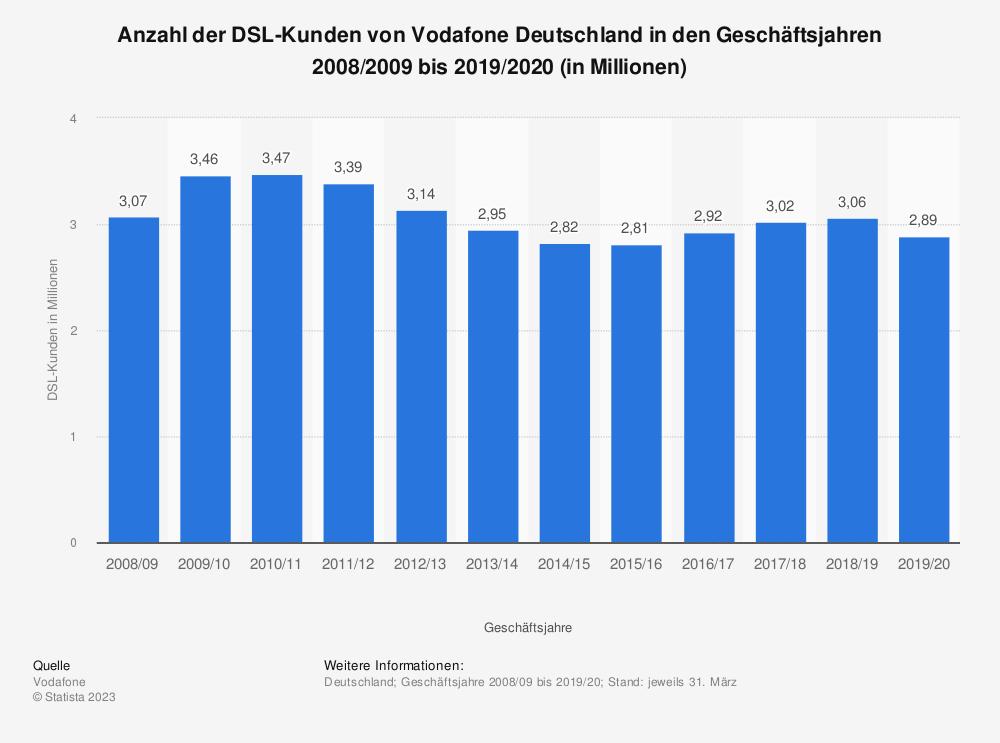 Statistik: Anzahl der DSL-Kunden von Vodafone Deutschland in den Geschäftsjahren 2008/2009 bis 2018/2019 (in Millionen) | Statista