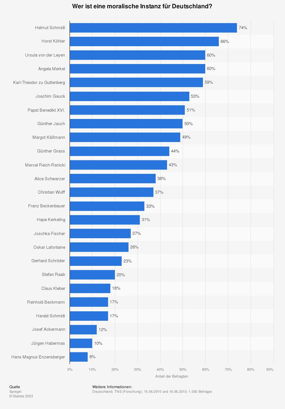 Statistik: Wer ist eine moralische Instanz für Deutschland? | Statista