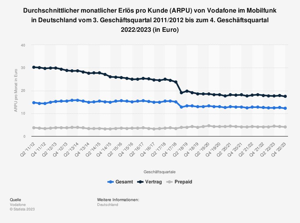Statistik: Durchschnittlicher monatlicher Erlös pro Kunde (ARPU) von Vodafone im Mobilfunk in Deutschland vom 2. Geschäftsquartal 2011/2012 bis zum 1. Geschäftsquartal 2018/2019 (in Euro) | Statista