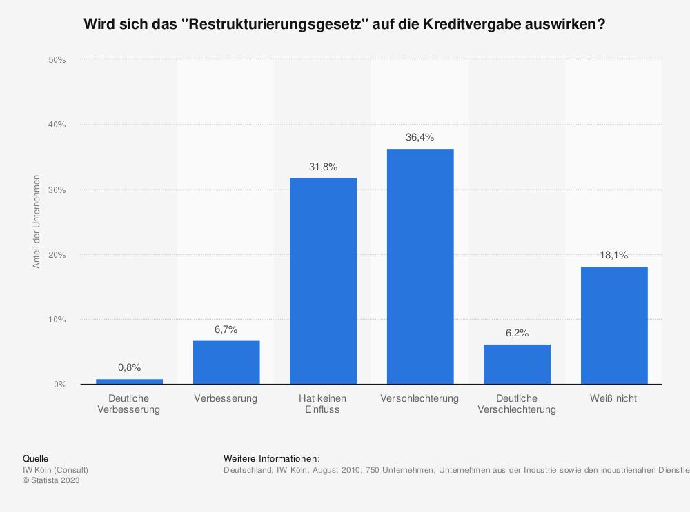 """Statistik: Wird sich das """"Restrukturierungsgesetz"""" auf die Kreditvergabe auswirken?   Statista"""