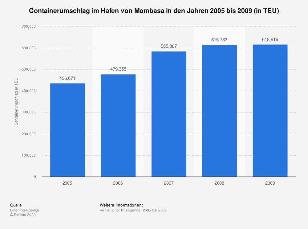 Statistik: Containerumschlag im Hafen von Mombasa in den Jahren 2005 bis 2009 (in TEU)   Statista