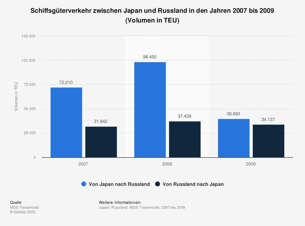 Statistik: Schiffsgüterverkehr zwischen Japan und Russland in den Jahren 2007 bis 2009 (Volumen in TEU)   Statista