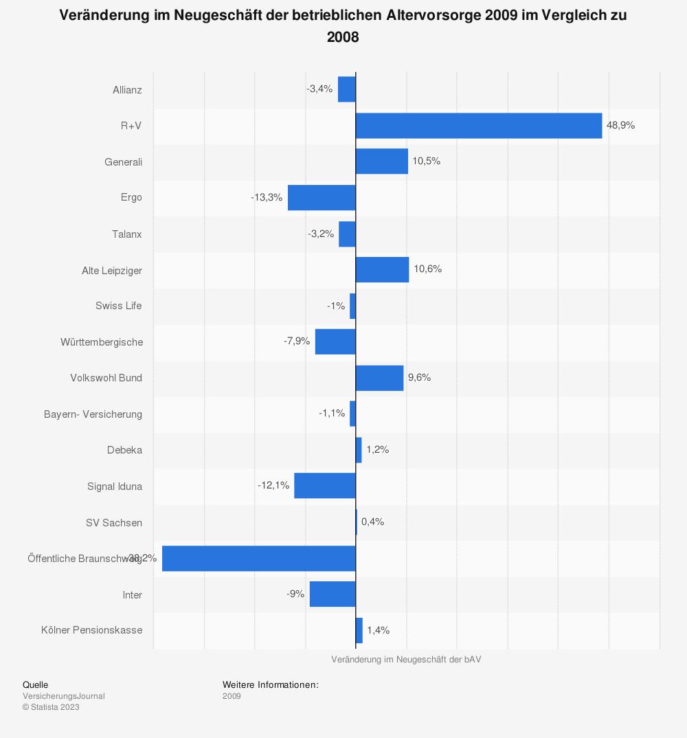 Statistik: Veränderung im Neugeschäft der betrieblichen Altervorsorge 2009 im Vergleich zu 2008 | Statista