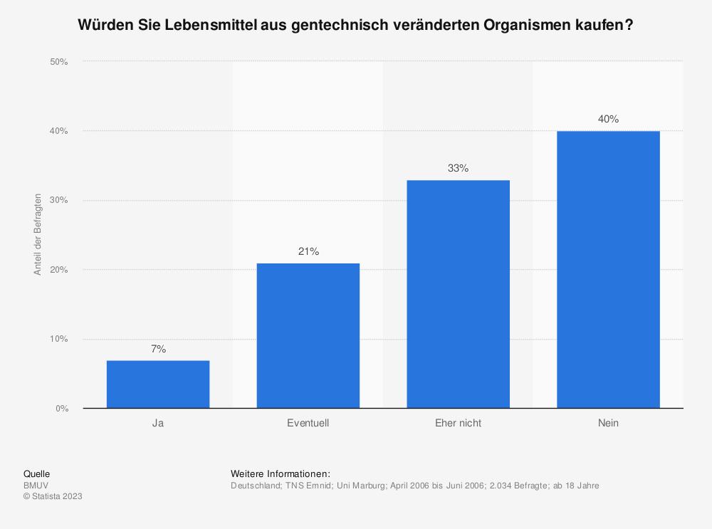 Statistik: Würden Sie Lebensmittel aus gentechnisch veränderten Organismen kaufen? | Statista