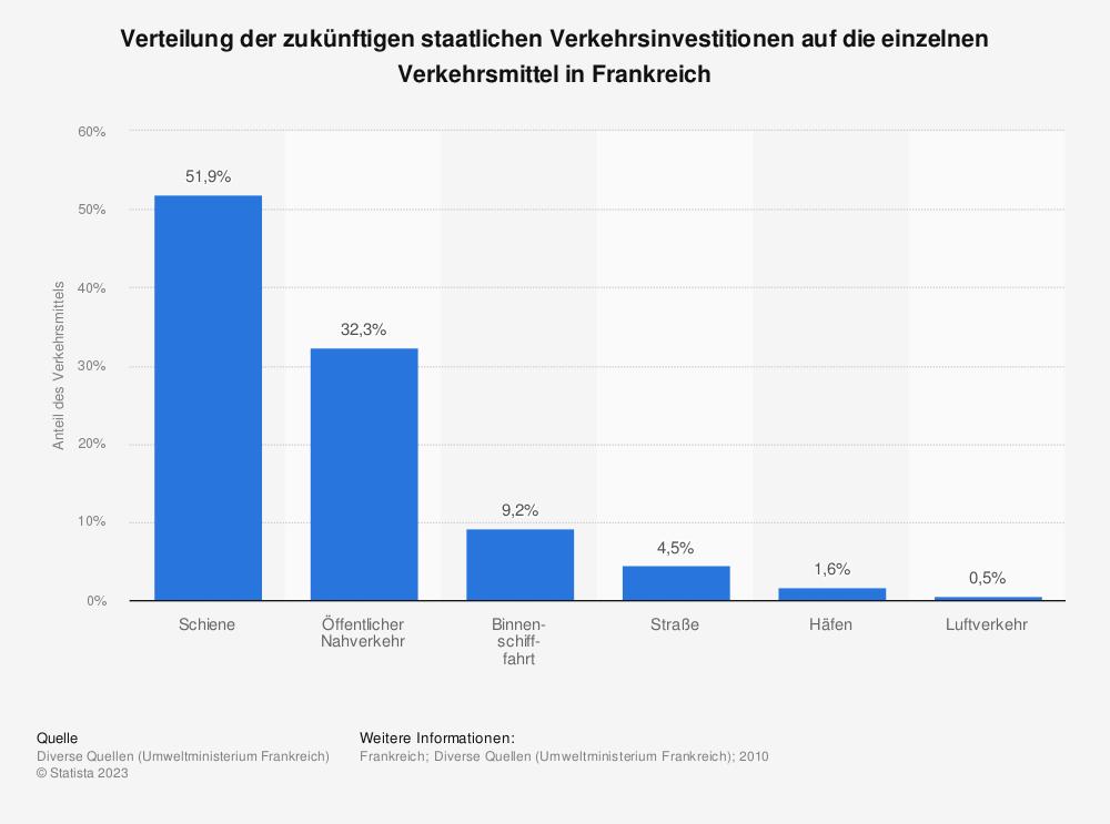 Statistik: Verteilung der zukünftigen staatlichen Verkehrsinvestitionen auf die einzelnen Verkehrsmittel in Frankreich | Statista