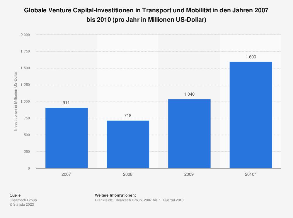 Statistik: Globale Venture Capital-Investitionen in Transport und Mobilität in den Jahren 2007 bis 2010 (pro Jahr in Millionen US-Dollar) | Statista
