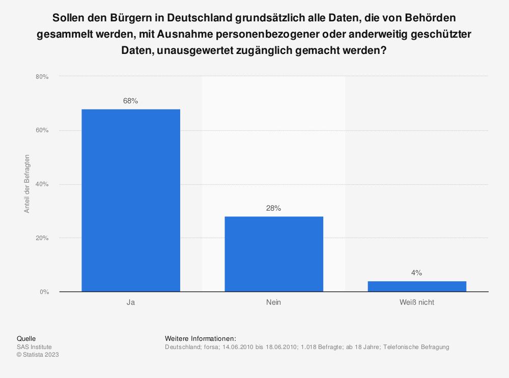 Statistik: Sollen den Bürgern in Deutschland grundsätzlich alle Daten, die von Behörden gesammelt werden, mit Ausnahme personenbezogener oder anderweitig geschützter Daten, unausgewertet zugänglich gemacht werden? | Statista