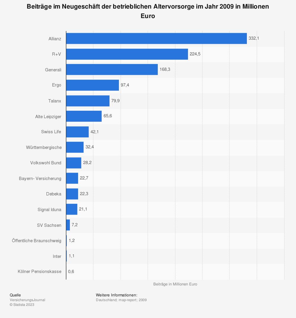 Statistik: Beiträge im Neugeschäft der betrieblichen Altervorsorge im Jahr 2009 in Millionen Euro | Statista