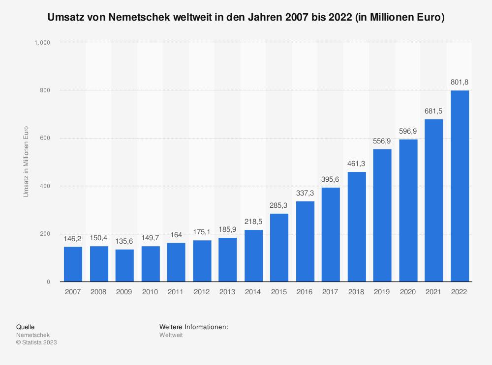 Statistik: Umsatz von Nemetschek weltweit in den Jahren 2007 bis 2018 (in Millionen Euro) | Statista