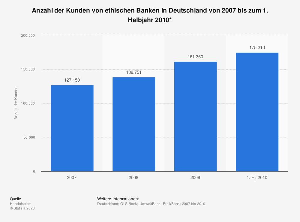 Statistik: Anzahl der Kunden von ethischen Banken in Deutschland von 2007 bis zum 1. Halbjahr 2010* | Statista