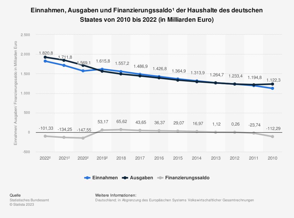 Statistik: Einnahmen und Ausgaben des deutschen Staates von 1991 bis 2017 (in Milliarden Euro) | Statista