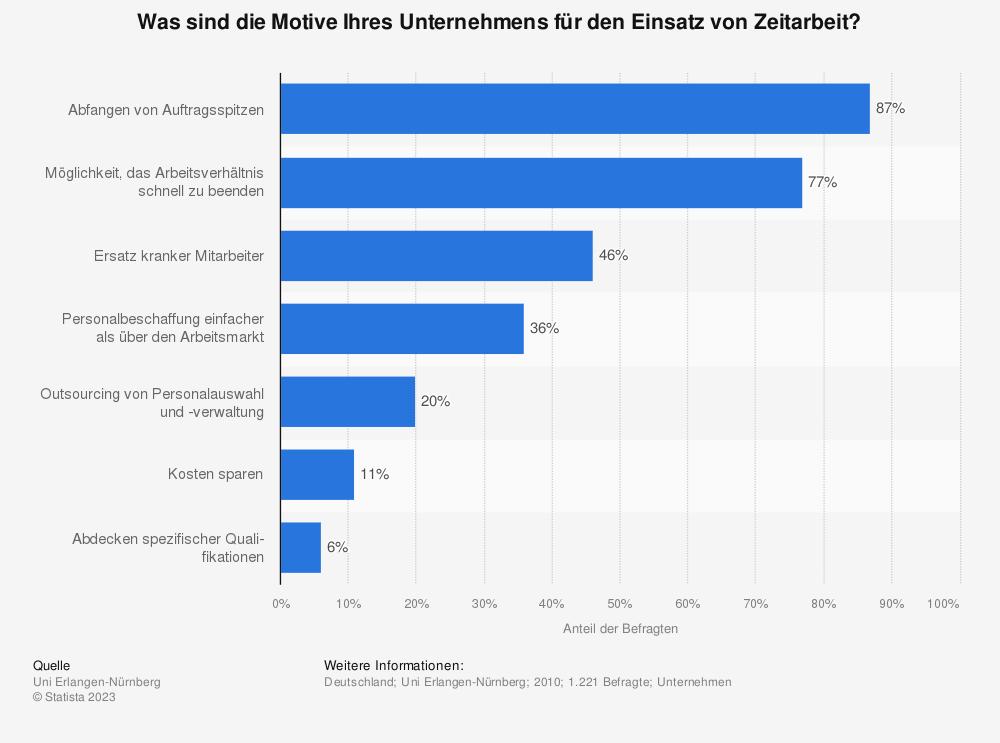 Statistik: Was sind die Motive Ihres Unternehmens für den Einsatz von Zeitarbeit? | Statista