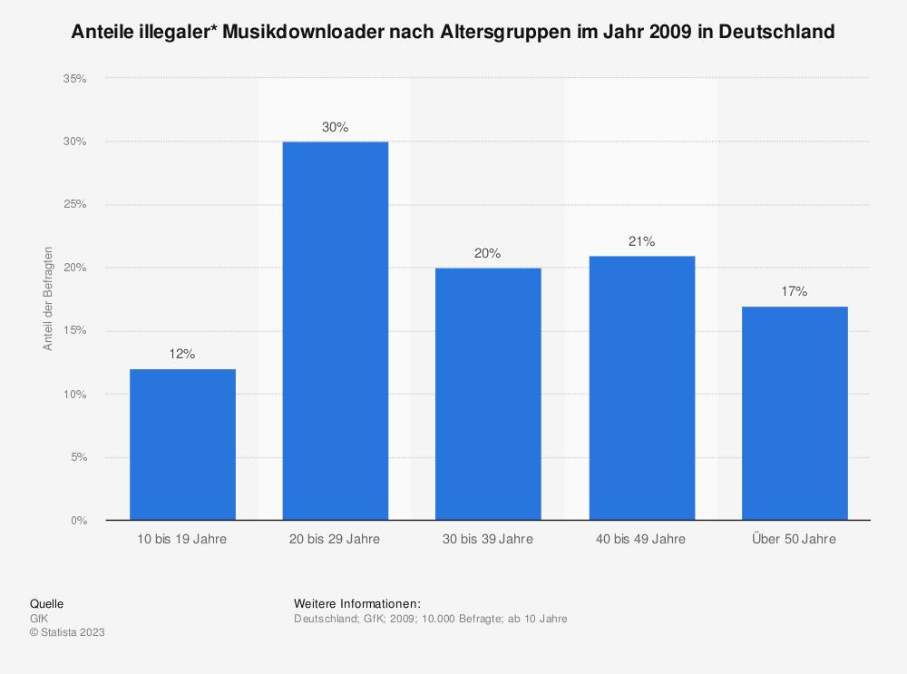 Statistik: Anteile illegaler* Musikdownloader nach Altersgruppen im Jahr 2009 in Deutschland | Statista