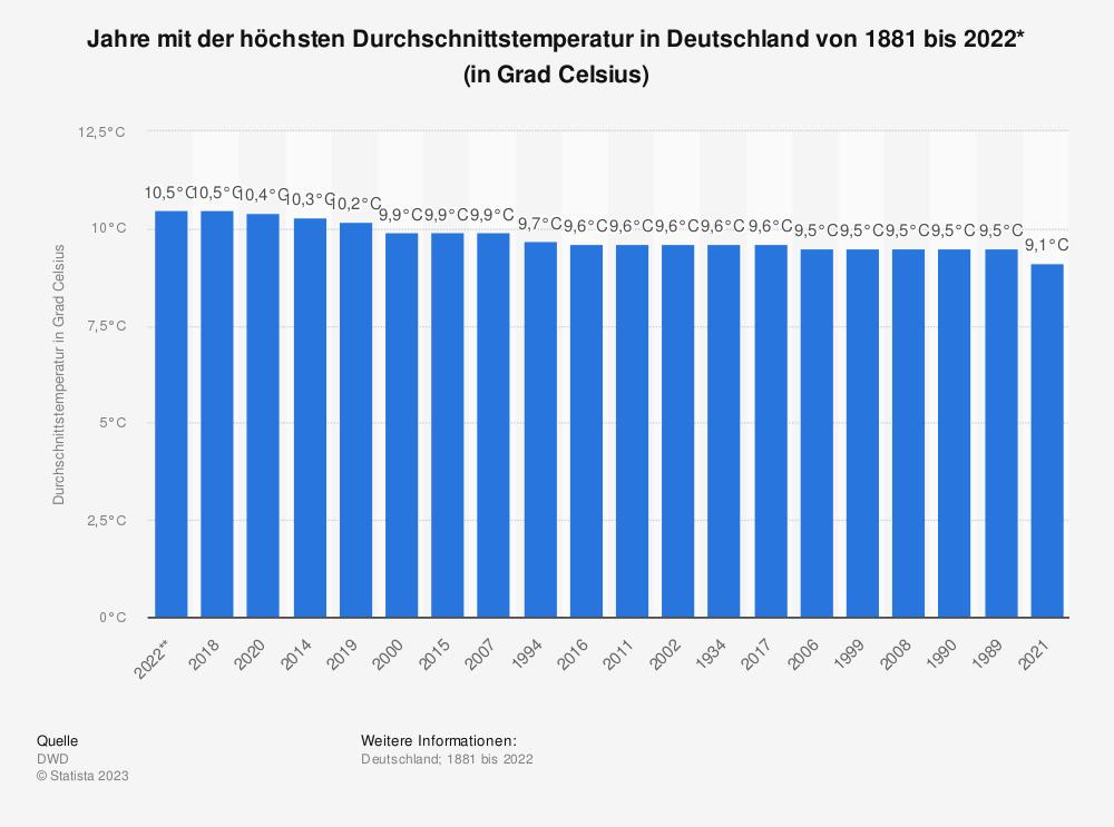 Statistik: Jahre mit der höchsten Durchschnittstemperatur in Deutschland von 1881 bis 2016 (in Grad Celsius) | Statista