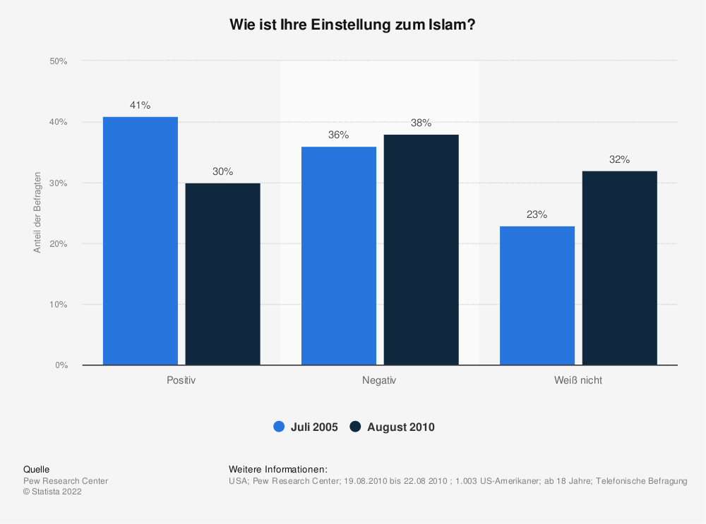 Statistik: Wie ist Ihre Einstellung zum Islam? | Statista