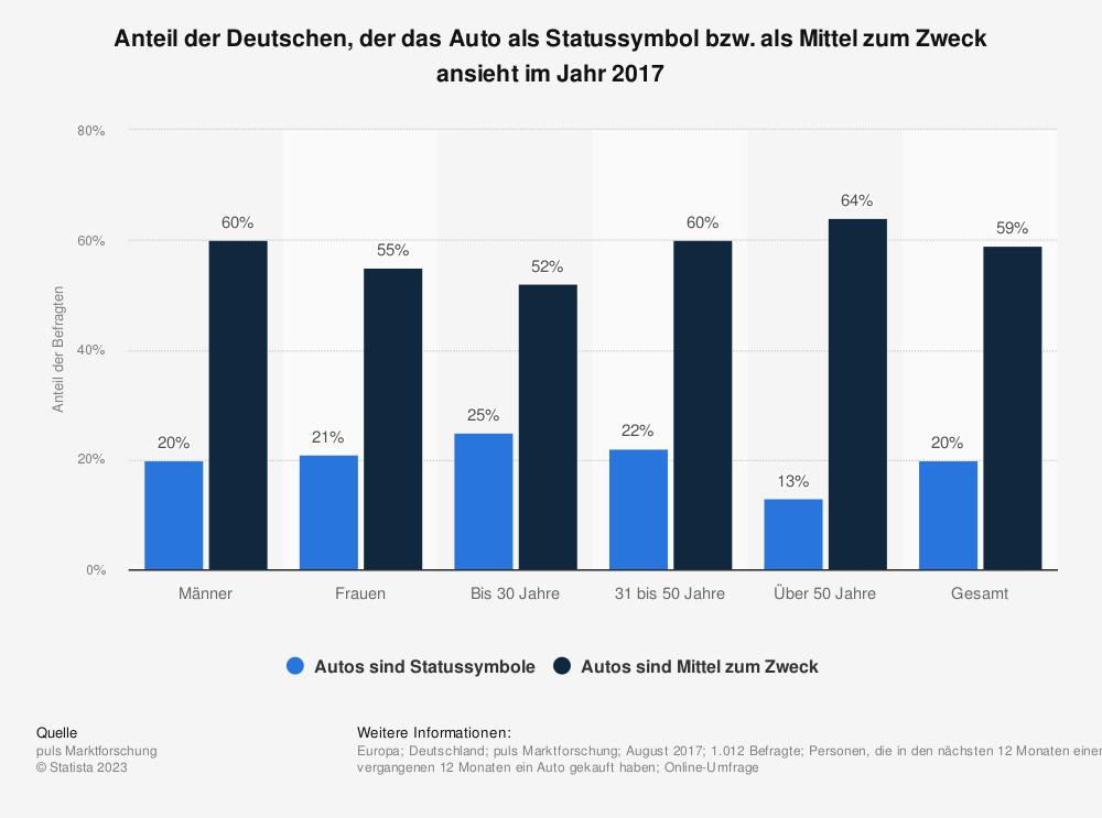 Statistik: Anteil der Deutschen, der das Auto als Statussymbol bzw. als Mittel zum Zweck ansieht im Jahr 2017 | Statista