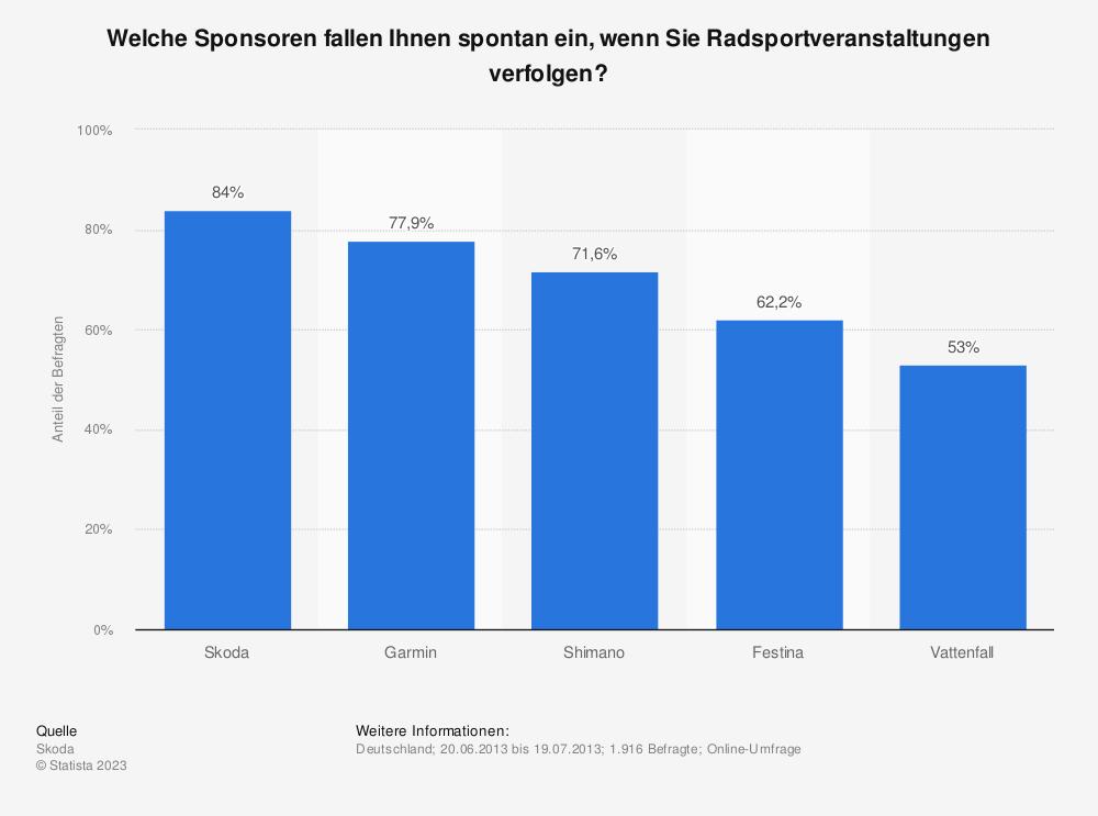 Statistik: Welche Sponsoren fallen Ihnen spontan ein, wenn Sie Radsportveranstaltungen verfolgen? | Statista