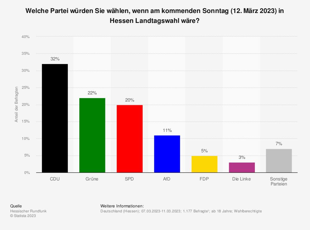 Statistik: Welche Partei würden Sie wählen, wenn am kommenden Sonntag (28. April 2019) in Hessen Landtagswahl wäre? | Statista