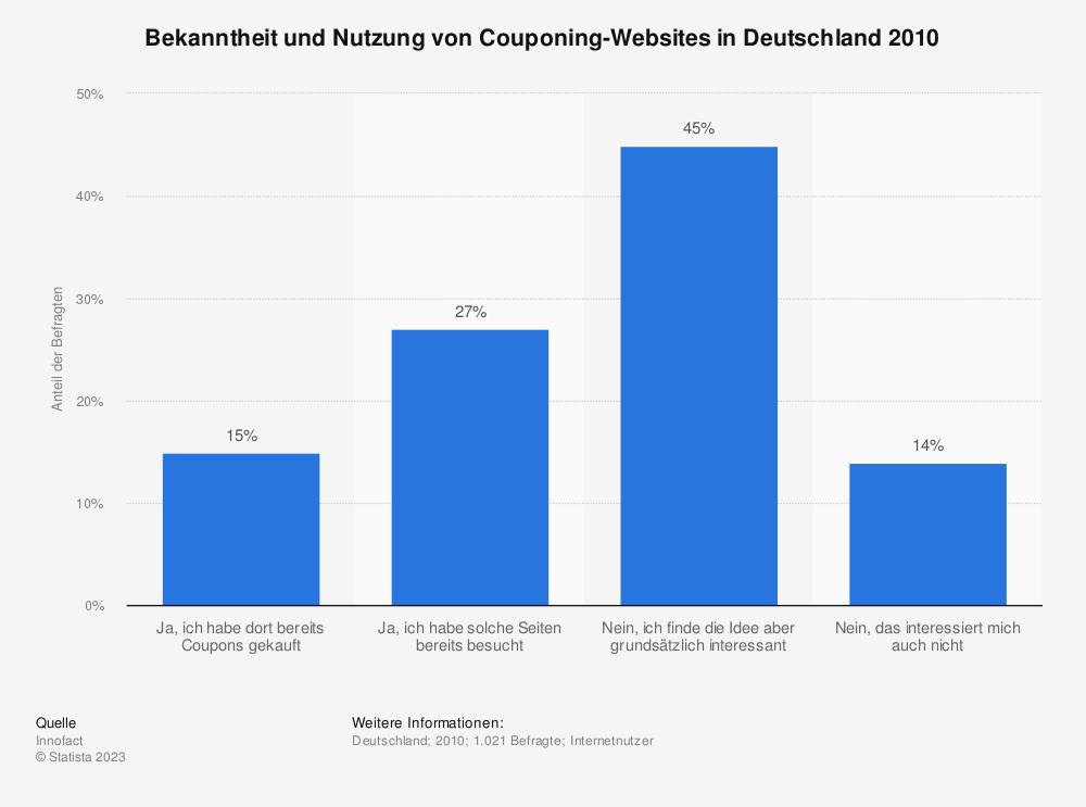 Statistik: Bekanntheit und Nutzung von Couponing-Websites in Deutschland 2010 | Statista