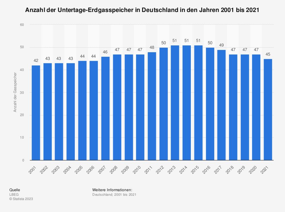 Statistik: Anzahl der Untertage-Erdgasspeicher in Deutschland in den Jahren 2001 bis 2018 | Statista