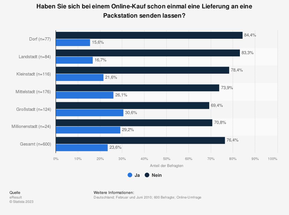 Statistik: Nutzung von Packstationen beim Online-Kauf in Deutschland 2010 nach Größe des Wohnortes (in Prozent) | Statista