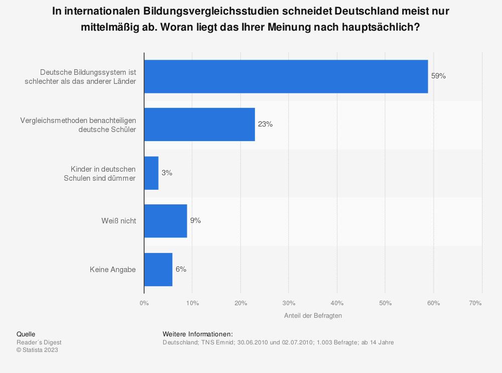 Statistik: In internationalen Bildungsvergleichsstudien schneidet Deutschland meist nur mittelmäßig ab. Woran liegt das Ihrer Meinung nach hauptsächlich? | Statista