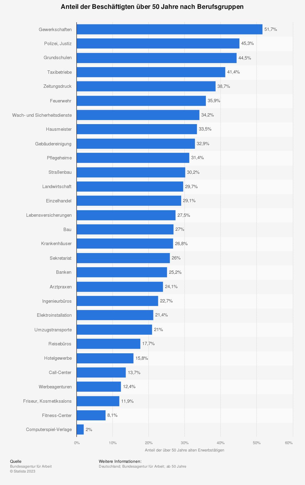 Statistik: Anteil der Beschäftigten über 50 Jahre nach Berufsgruppen | Statista