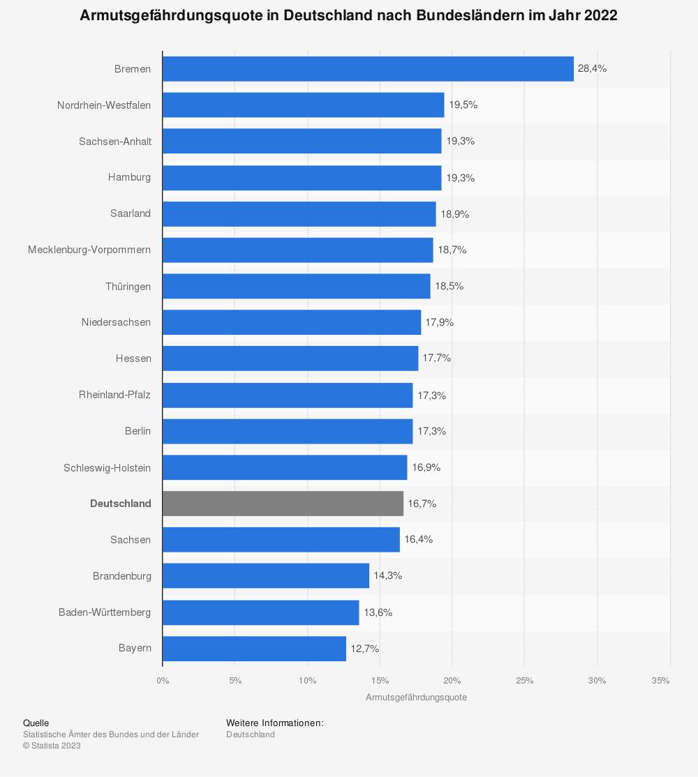 Statistik: Armutsgefährdungsquote in Deutschland nach Bundesländern im Jahr 2018 | Statista