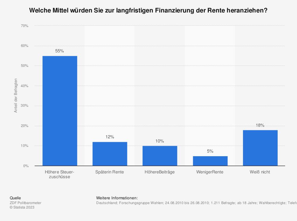Statistik: Welche Mittel würden Sie zur langfristigen Finanzierung der Rente heranziehen? | Statista