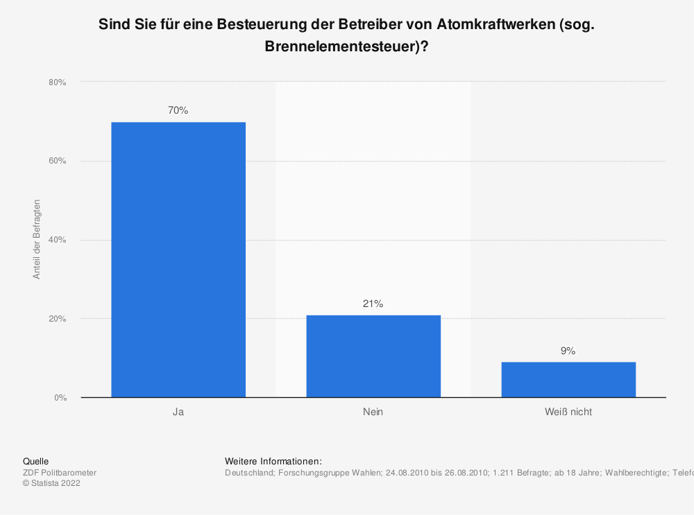 Statistik: Sind Sie für eine Besteuerung der Betreiber von Atomkraftwerken (sog. Brennelementesteuer)? | Statista