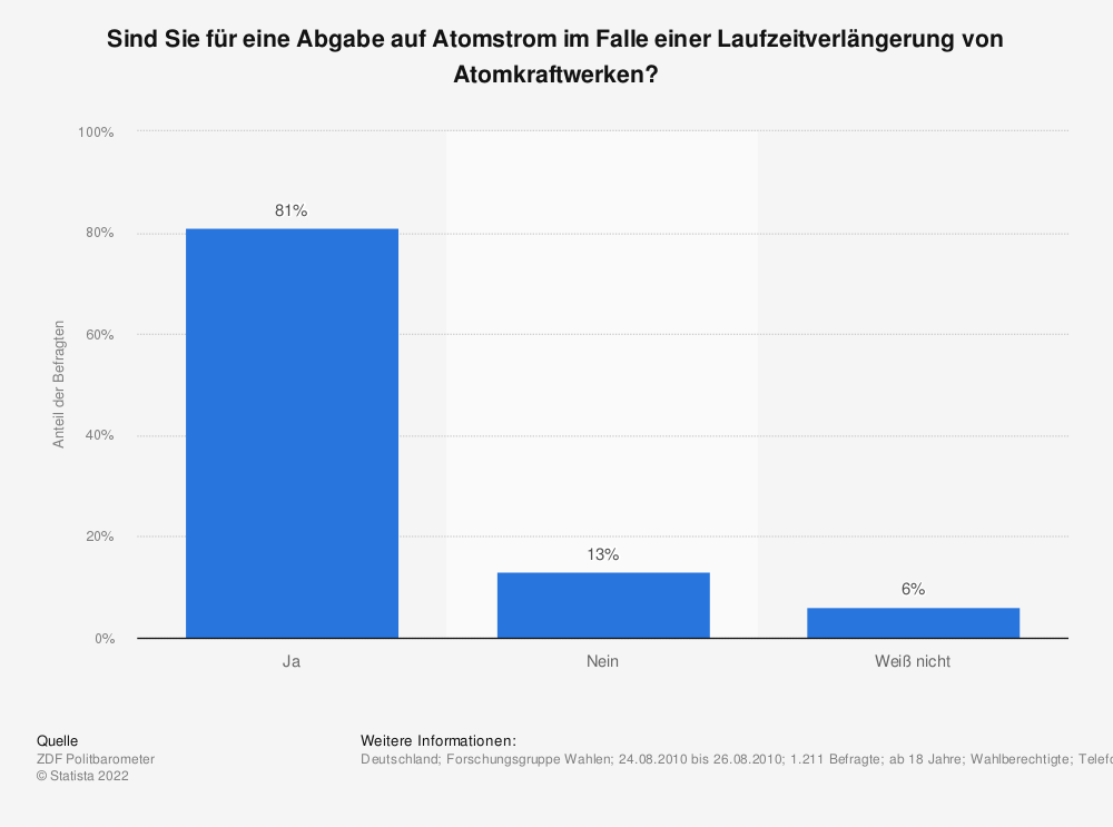 Statistik: Sind Sie für eine Abgabe auf Atomstrom im Falle einer Laufzeitverlängerung von Atomkraftwerken? | Statista